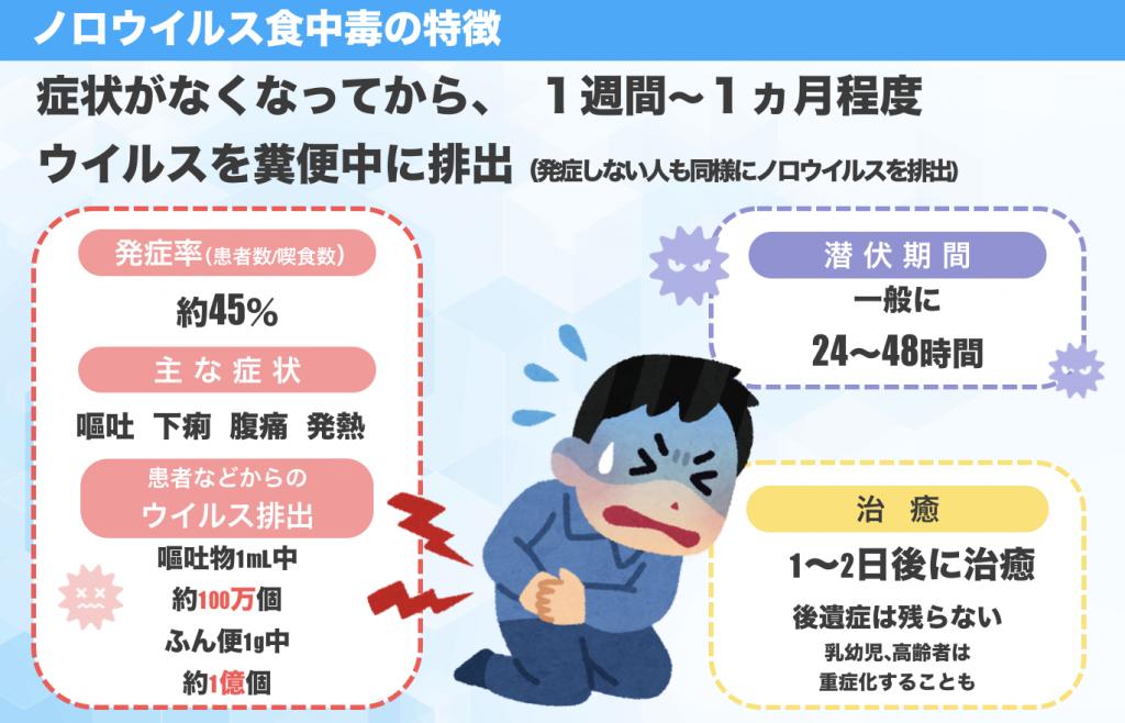 うつる ウイルス 性 胃腸 炎