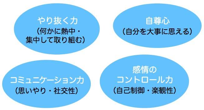 世界で注目されている「非認知能力」ってどんなチカラ?なぜ重要なの?大豆生田啓友先生に聞いた!
