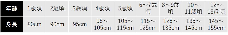 女の子の子供服、サイズの目安(年齢:1歳頃/身長:80cm、年齢:2歳頃/身長:90cm、年齢:3歳頃/身長:95cm、年齢:4歳頃/身長:95~105cm、年齢:5歳頃/身長:105~115cm、年齢:6~7歳頃/身長:115~125cm、年齢:8~9歳頃/身長:125~135cm、年齢:10~11歳頃/身長:135~145cm、年齢:12~13歳頃/身長:145~155cm)