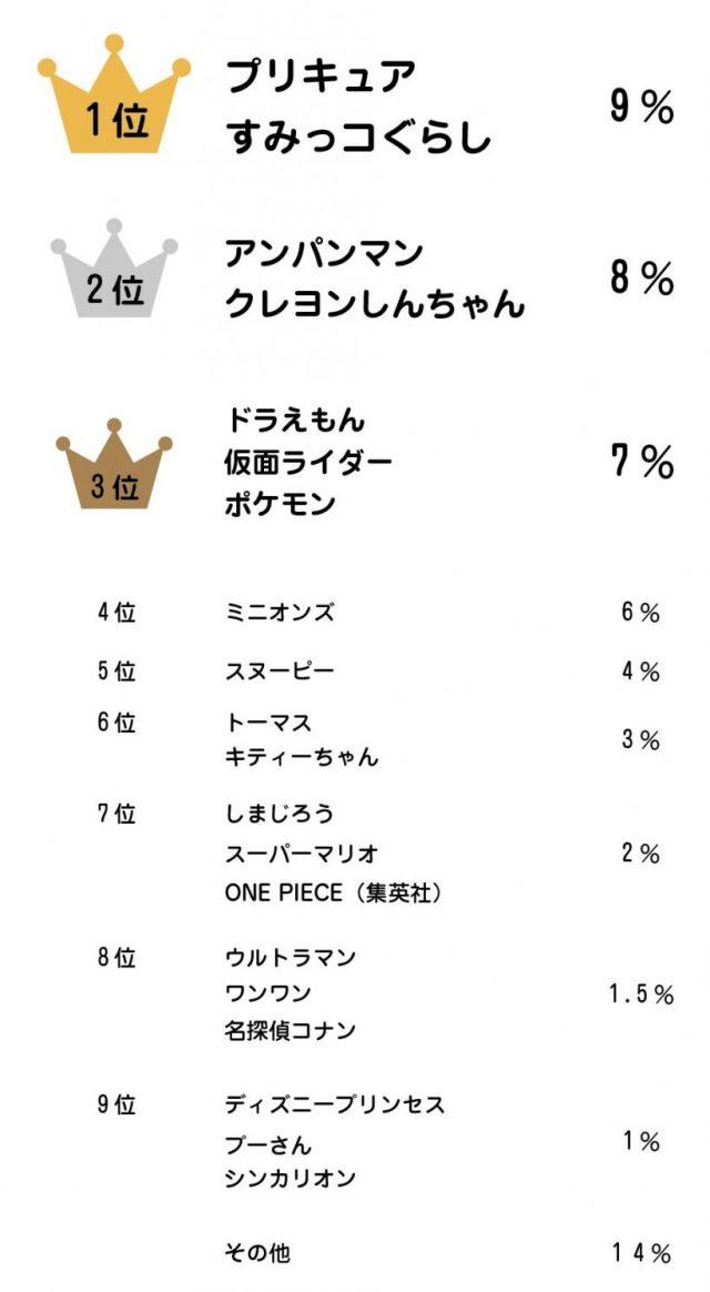 ランキング 平成 ライダー 人気